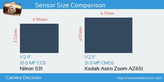 Nikon S31 vs Kodak Astro Zoom AZ651 Sensor Size Comparison
