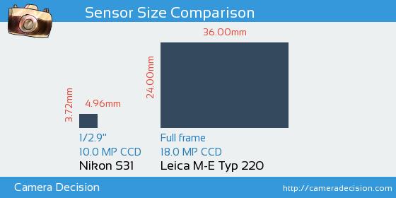 Nikon S31 vs Leica M-E Typ 220 Sensor Size Comparison
