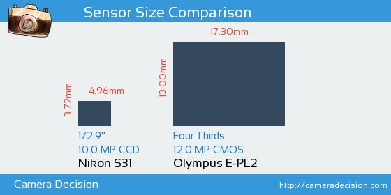 Nikon S31 vs Olympus E-PL2 Sensor Size Comparison