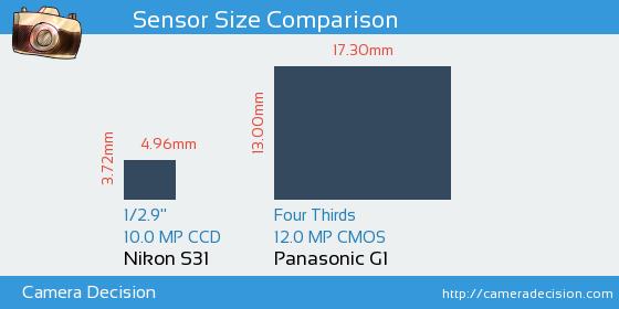Nikon S31 vs Panasonic G1 Sensor Size Comparison
