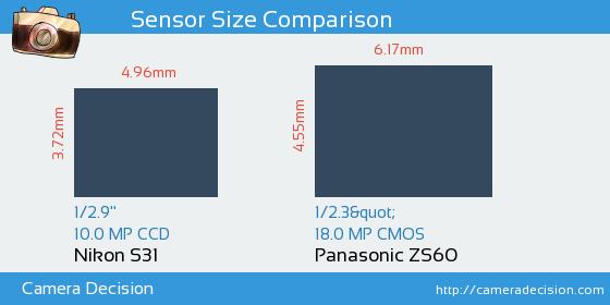 Nikon S31 vs Panasonic ZS60 Sensor Size Comparison