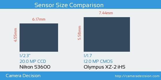Nikon S3600 vs Olympus XZ-2 iHS Sensor Size Comparison