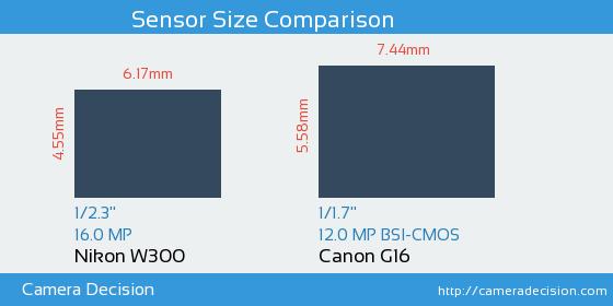 Nikon W300 vs Canon G16 Sensor Size Comparison