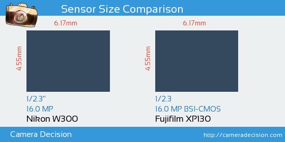 Nikon W300 vs Fujifilm XP130 Sensor Size Comparison