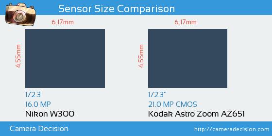 Nikon W300 vs Kodak Astro Zoom AZ651 Sensor Size Comparison