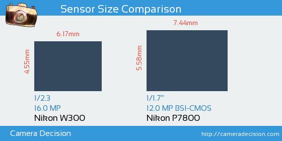 Nikon W300 vs Nikon P7800 Sensor Size Comparison