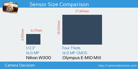 Nikon W300 vs Olympus E-M10 MIII Sensor Size Comparison