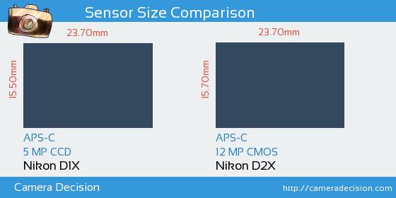 Nikon D1X vs Nikon D2X Sensor Size Comparison