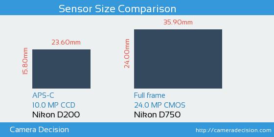 Nikon D200 vs Nikon D750 Sensor Size Comparison