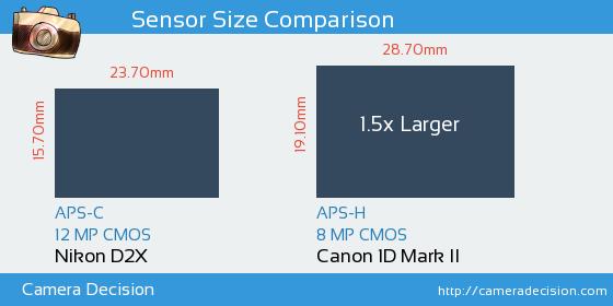 Nikon D2X vs Canon 1D MII Sensor Size Comparison