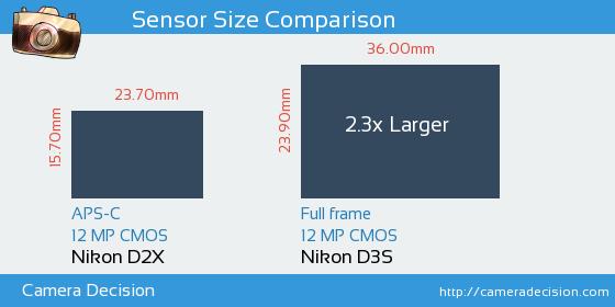 Nikon D2X vs Nikon D3S Sensor Size Comparison