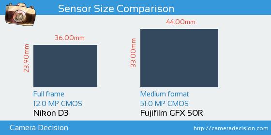 Nikon D3 vs Fujifilm GFX 50R Sensor Size Comparison