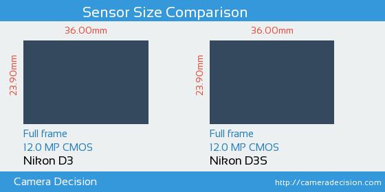 Nikon D3 vs Nikon D3S Sensor Size Comparison