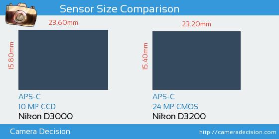Nikon D3000 vs Nikon D3200 Sensor Size Comparison