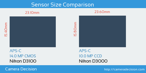 Nikon D3100 vs Nikon D3000 Sensor Size Comparison