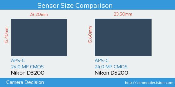 Nikon D3200 vs Nikon D5200 Sensor Size Comparison