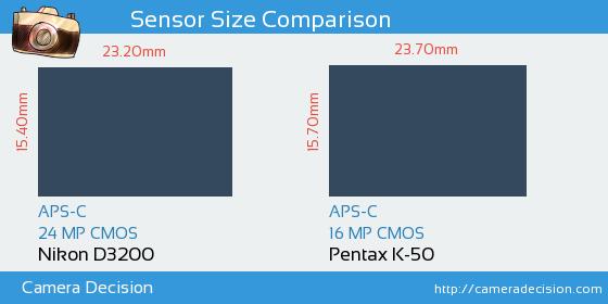 Nikon D3200 vs Pentax K-50 Sensor Size Comparison
