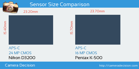 Nikon D3200 vs Pentax K-500 Sensor Size Comparison