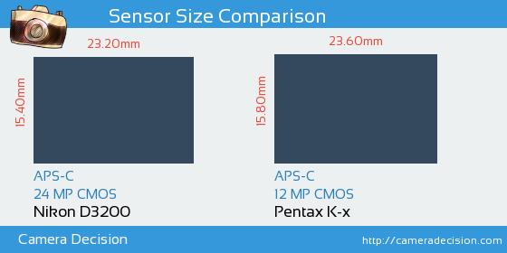 Nikon D3200 vs Pentax K-x Sensor Size Comparison