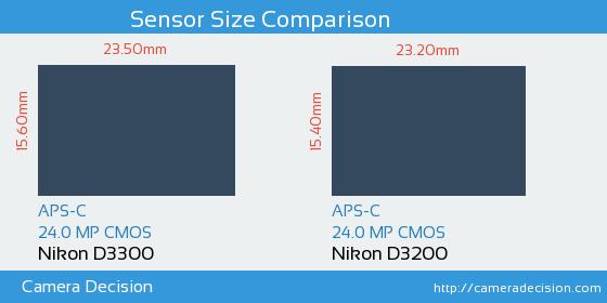 Nikon D3300 vs Nikon D3200 Sensor Size Comparison