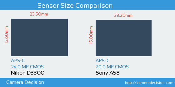 Nikon D3300 vs Sony A58 Sensor Size Comparison