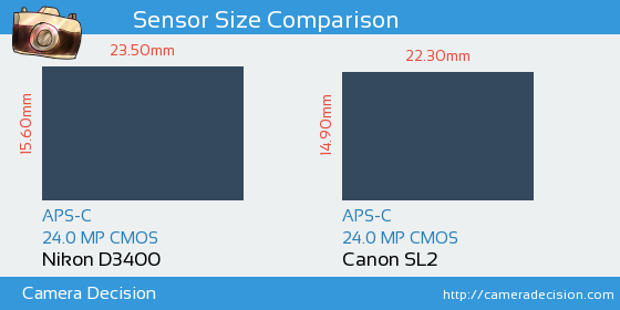 Nikon D3400 vs Canon SL2 Sensor Size Comparison