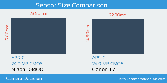 Nikon D3400 vs Canon T7 Sensor Size Comparison
