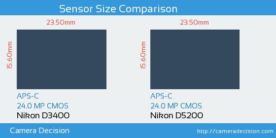 Nikon D3400 vs Nikon D5200 Sensor Size Comparison