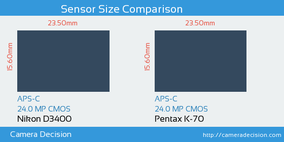 Nikon D3400 vs Pentax K-70 Sensor Size Comparison