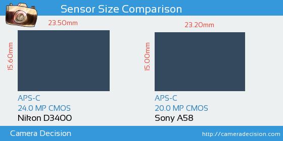 Nikon D3400 vs Sony A58 Sensor Size Comparison