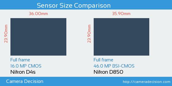 Nikon D4s vs Nikon D850 Sensor Size Comparison