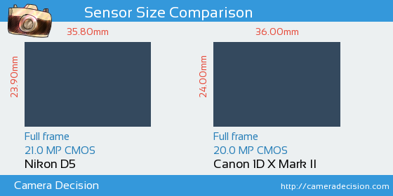 Nikon D5 vs Canon 1D X Mark II Sensor Size Comparison