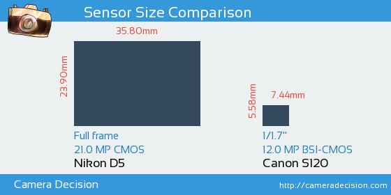 Nikon D5 vs Canon S120 Sensor Size Comparison