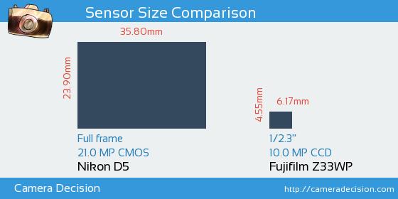 Nikon D5 vs Fujifilm Z33WP Sensor Size Comparison