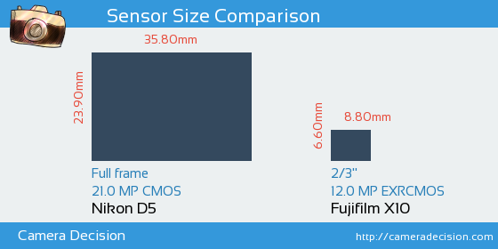 Nikon D5 vs Fujifilm X10 Sensor Size Comparison