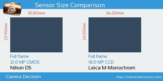 Nikon D5 vs Leica M-Monochrom Sensor Size Comparison