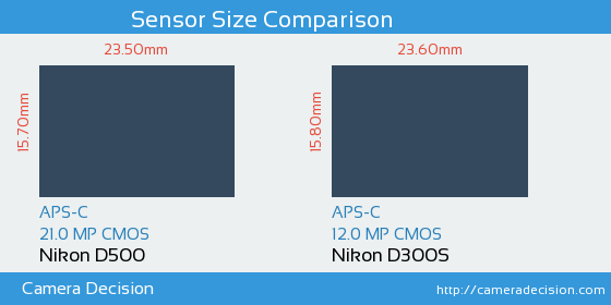 Nikon D500 vs Nikon D300S Sensor Size Comparison