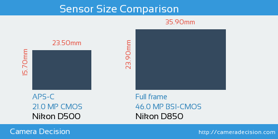 Nikon D500 vs Nikon D850 Sensor Size Comparison