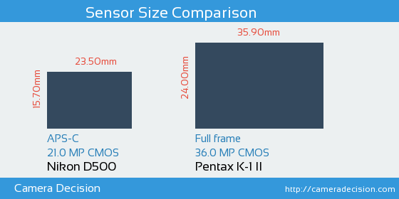 Nikon D500 vs Pentax K-1 II Sensor Size Comparison