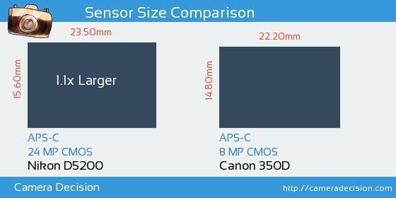 Nikon D5200 vs Canon 350D Sensor Size Comparison