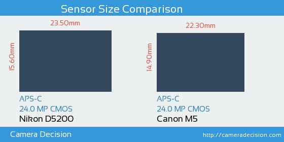 Nikon D5200 vs Canon M5 Sensor Size Comparison