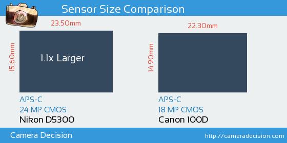 Nikon D5300 vs Canon 100D Sensor Size Comparison