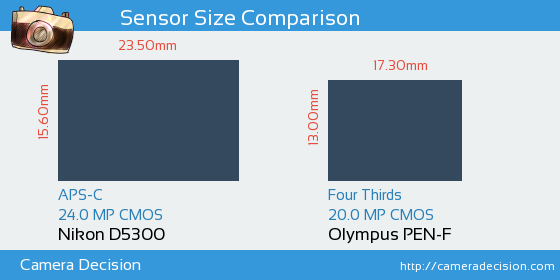 Nikon D5300 vs Olympus PEN-F Sensor Size Comparison