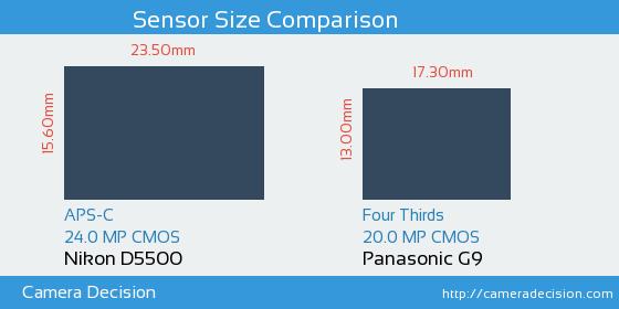 Nikon D5500 vs Panasonic G9 Sensor Size Comparison