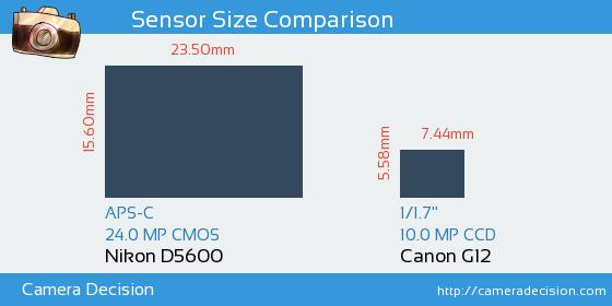 Nikon D5600 vs Canon G12 Sensor Size Comparison