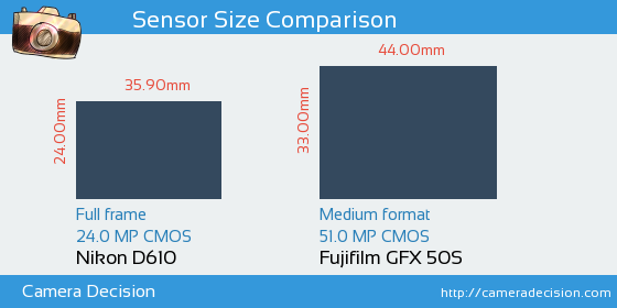 Nikon D610 vs Fujifilm GFX 50S Sensor Size Comparison