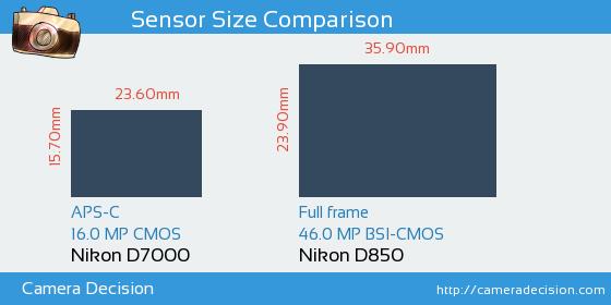 Nikon D7000 vs Nikon D850 Sensor Size Comparison