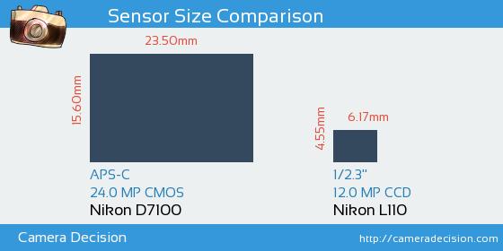 Nikon D7100 vs Nikon L110 Sensor Size Comparison