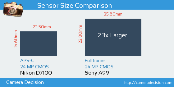 Nikon D7100 vs Sony A99 Sensor Size Comparison