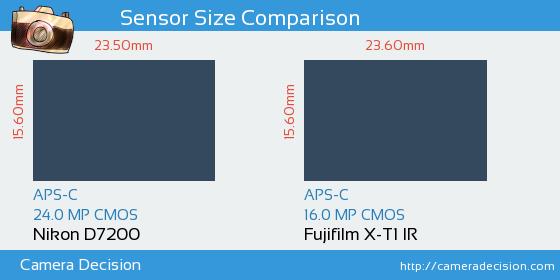 Nikon D7200 vs Fujifilm X-T1 IR Sensor Size Comparison